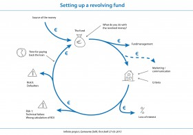 setting up revolving fund-01